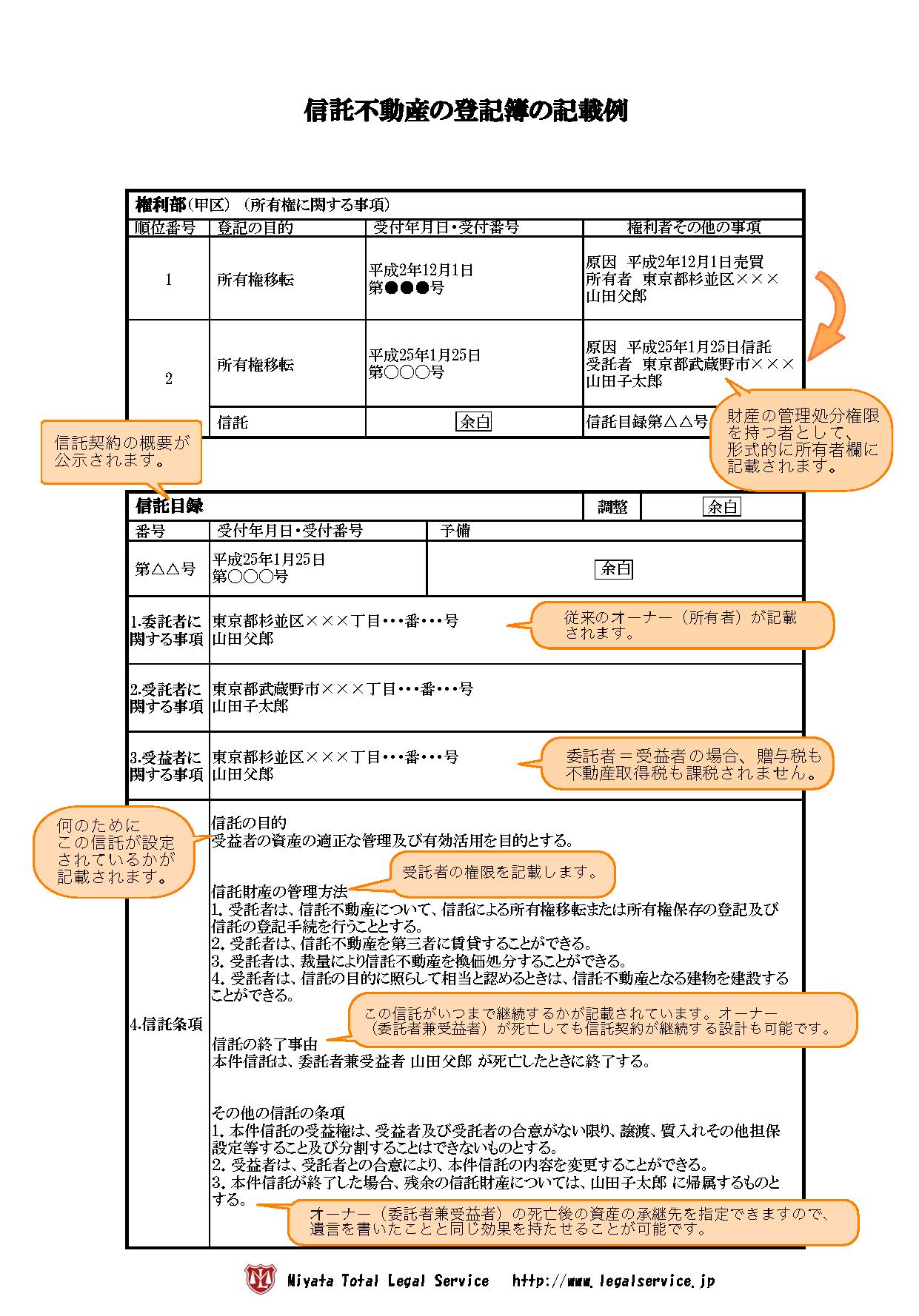 信託不動産の登記簿記載例